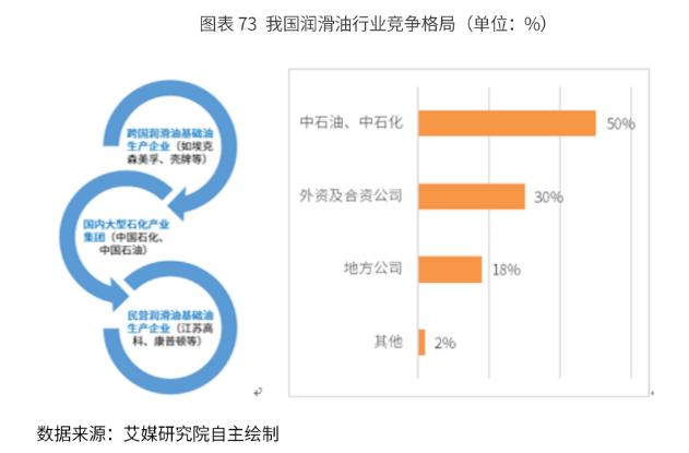 2019-2024年中国润滑油行业发展现状、竞争格局与议价能力分析