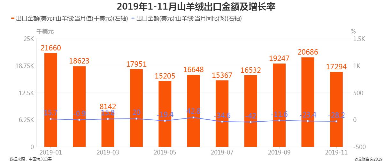 2019年1-11月山羊绒出口金额及增长率