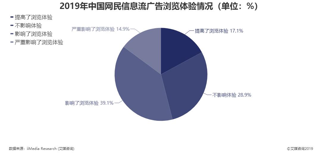 2019年中国网民信息流广告浏览体验情况