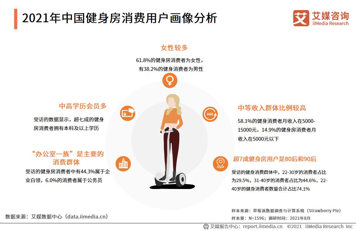 2021年中国健身房消费用户画像分析