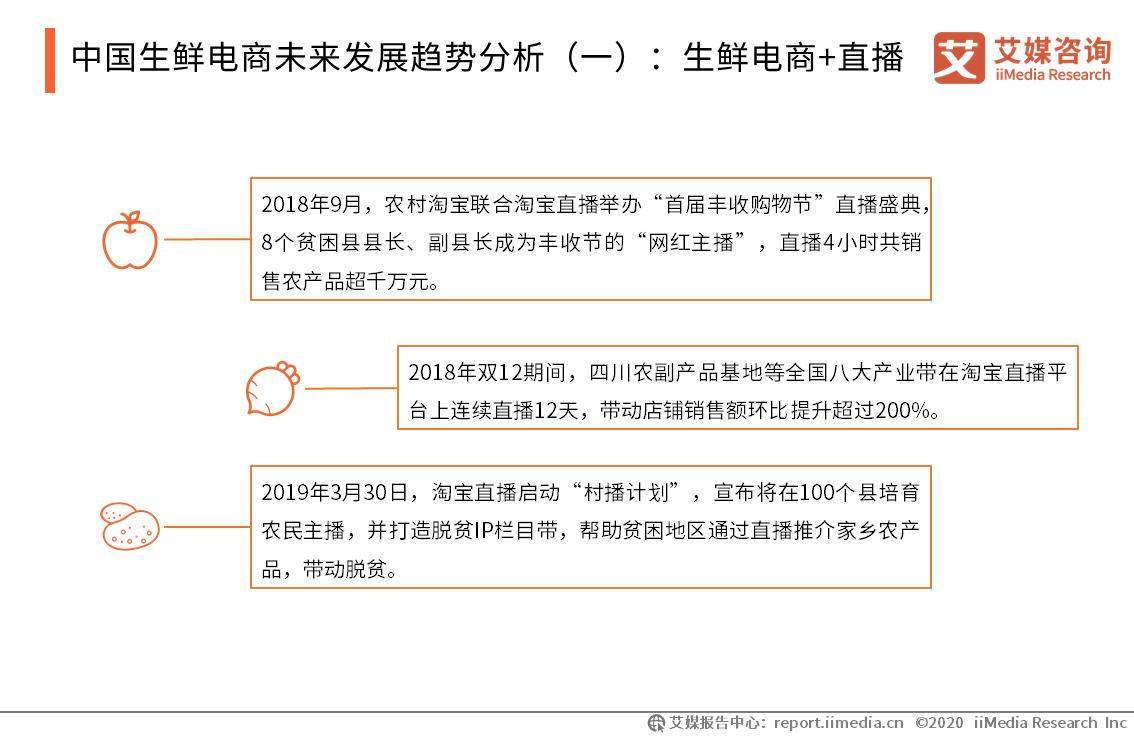 中国生鲜电商未来发展趋势分析(一):生鲜电商+直播