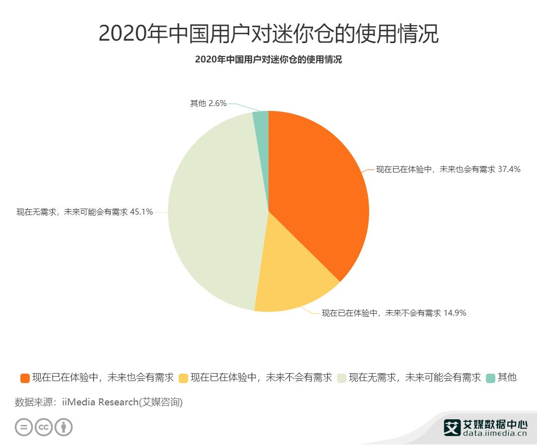 2020年中国用户对迷你仓的使用情况 (1)