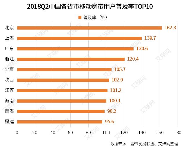 行業情報|2018Q2中國各省市移動寬帶用戶普及率TOP10:北上廣穩居前三甲