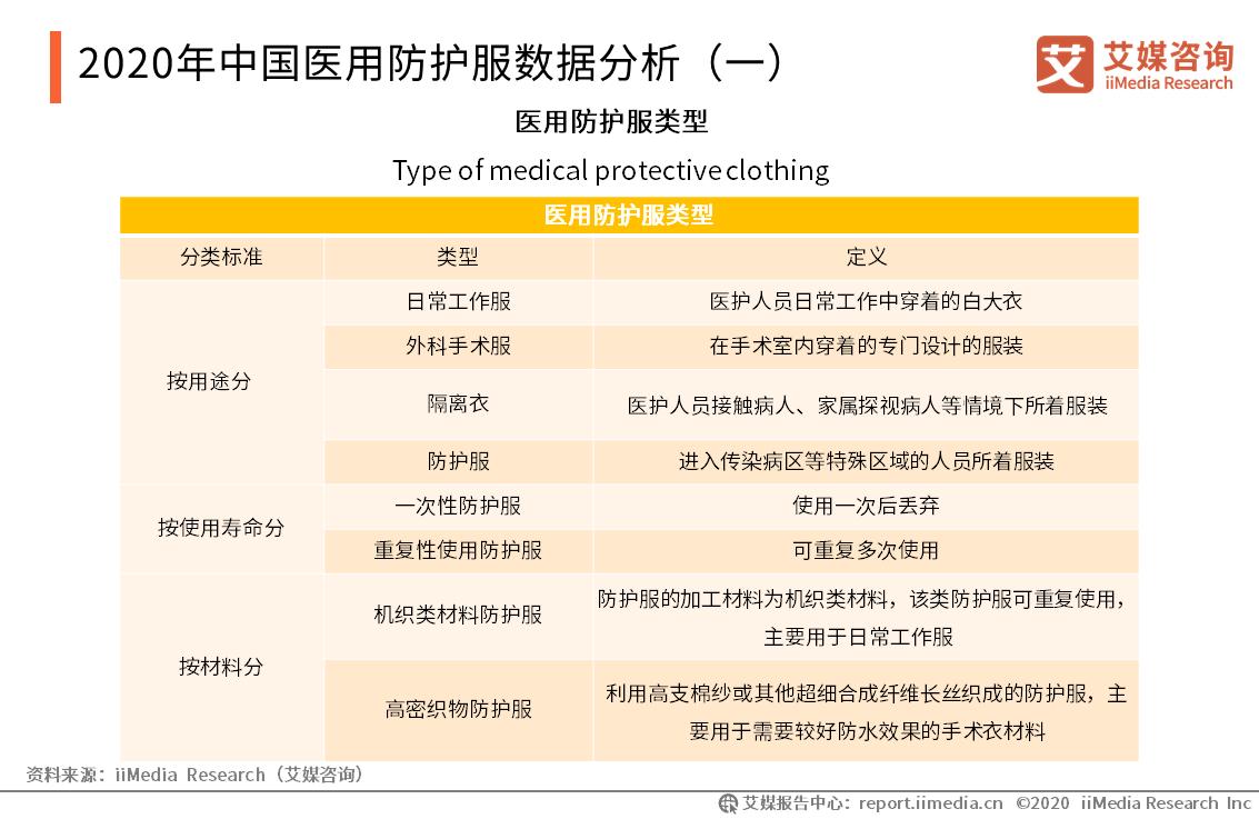 2020年中国医用防护服数据分析(一)