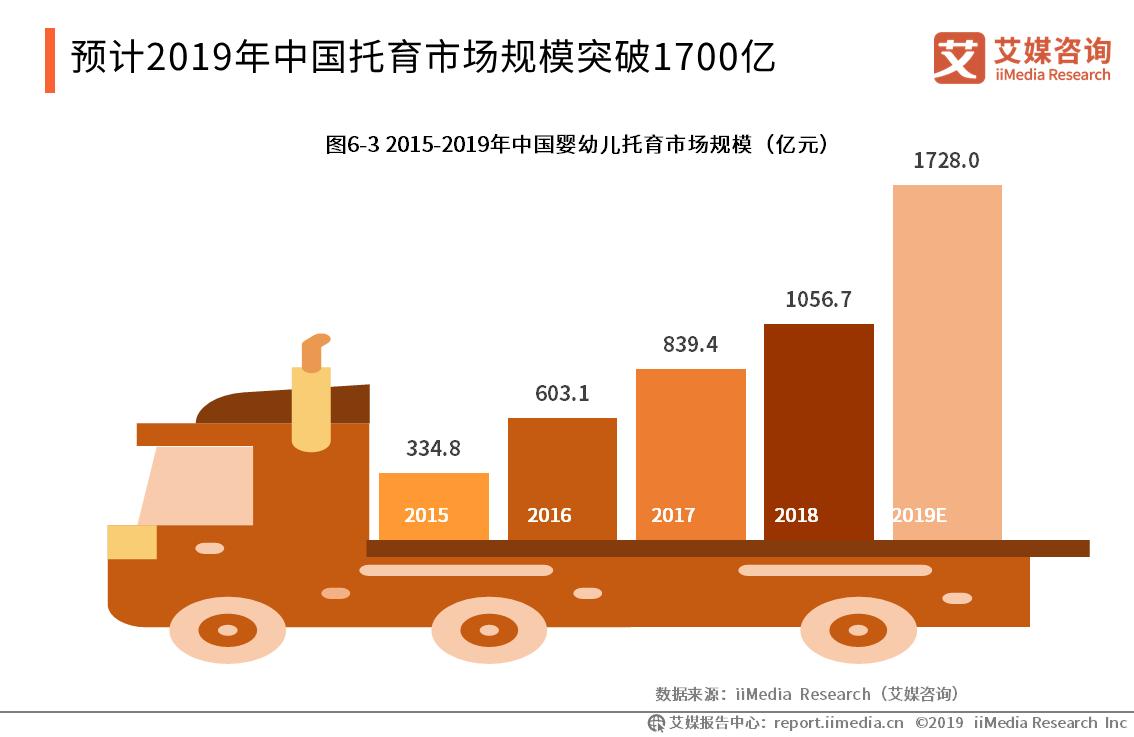 婴幼儿托育产业报告:2019市场规模将破1700亿,学龄群体刺激托管服务延伸