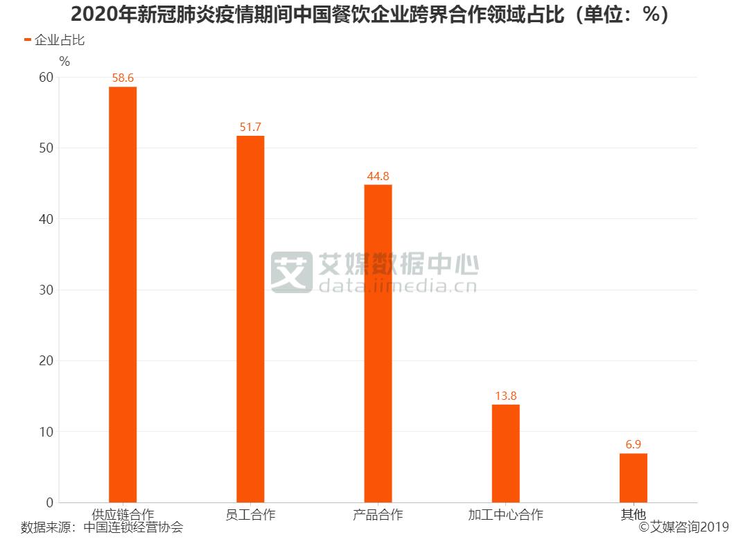 2020年新冠肺炎疫情期间中国餐饮企业跨界合作领域占比(单位:%)