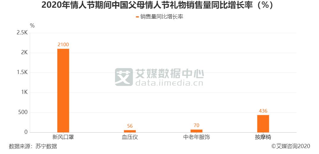 2020年中国父母情人节礼物—新风口罩销售量同比增长2100%