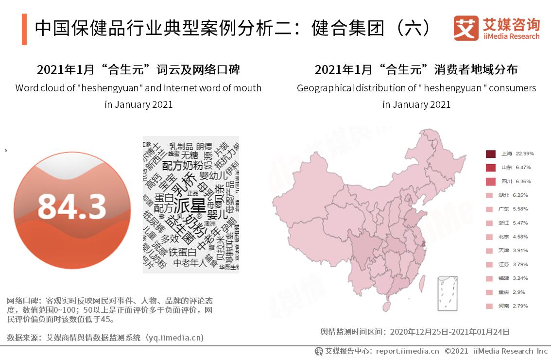 中国保健品行业典型案例分析二:健合集团(六)