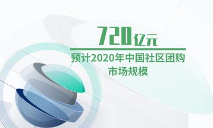 社区团购行业数据分析:预计2020年中国社区团购市场规模为720亿元