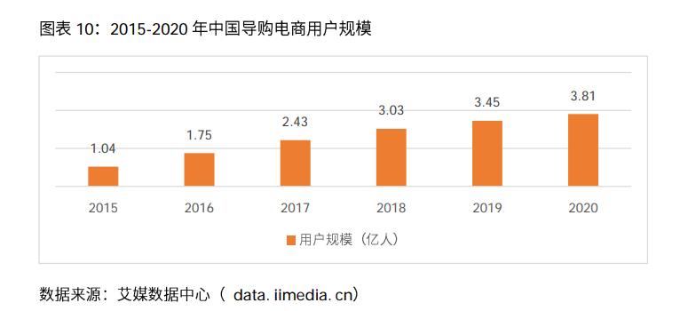 导购电商行业: 行业现状