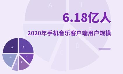 在线音乐行业数据分析:2020年中国手机音乐客户端用户规模为6.18亿人