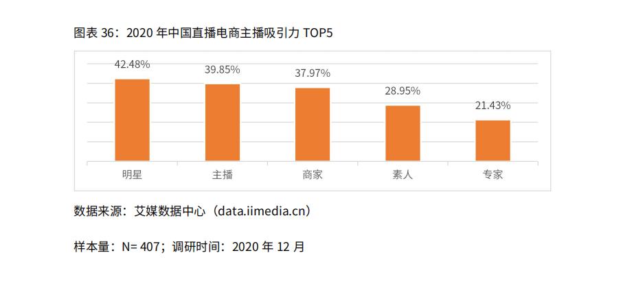 2020年中国直播电商主播吸引力TOP5