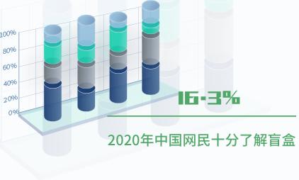 潮玩行业数据分析:2020年中国16.3%网民十分了解盲盒