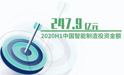 智能制造行业数据分析:2020H1中国智能制造投资金额为247.9亿元