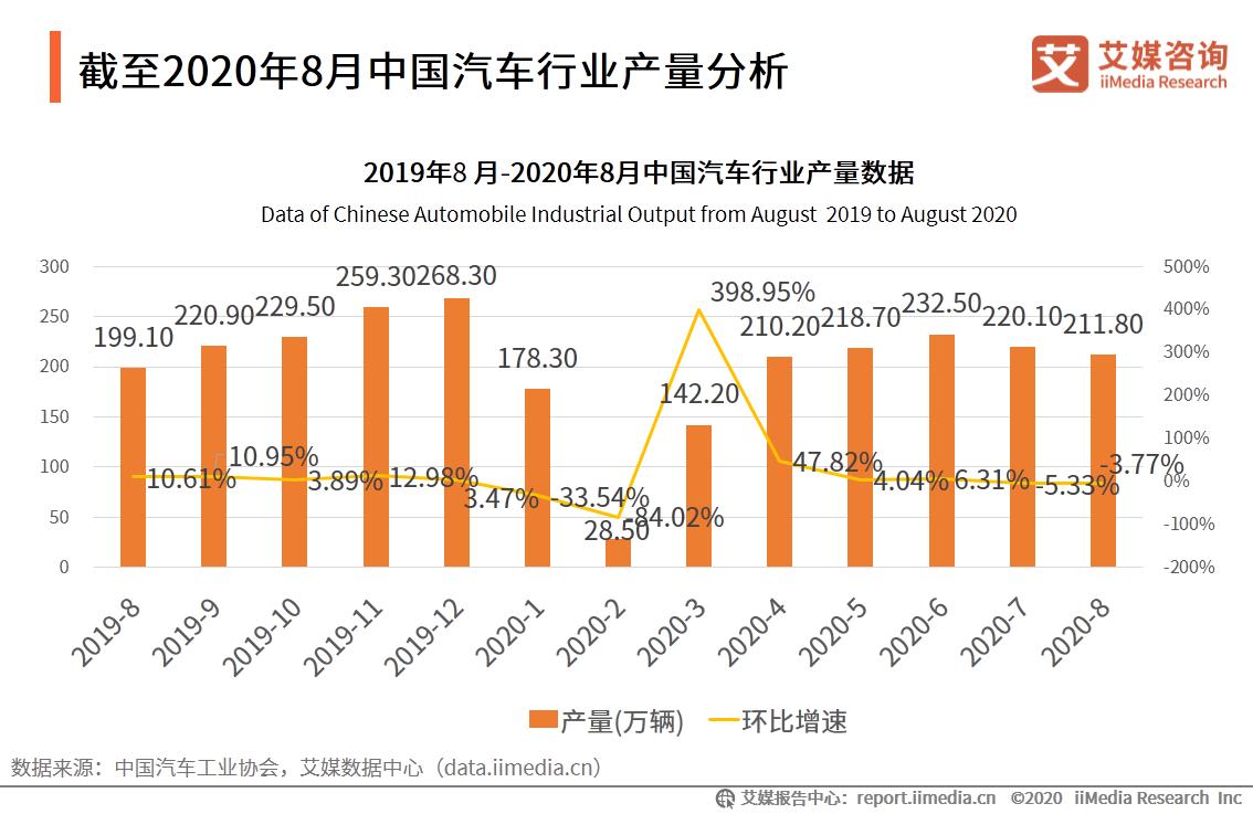 截至2020年8月中国汽车行业产量分析