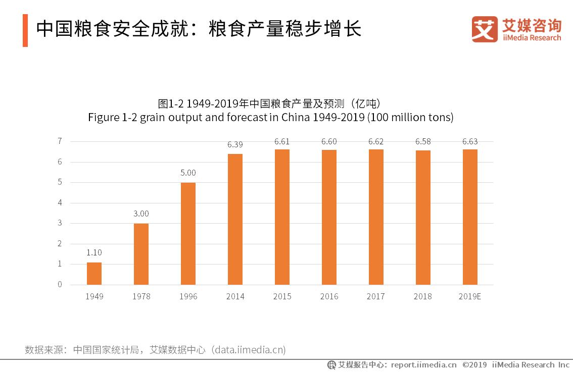 2019年中国玉米生产规模、进出口贸易情况未来发展趋势分析