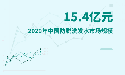 个人洗护行业数据分析:2020年中国防脱洗发水市场规模为15.4亿元