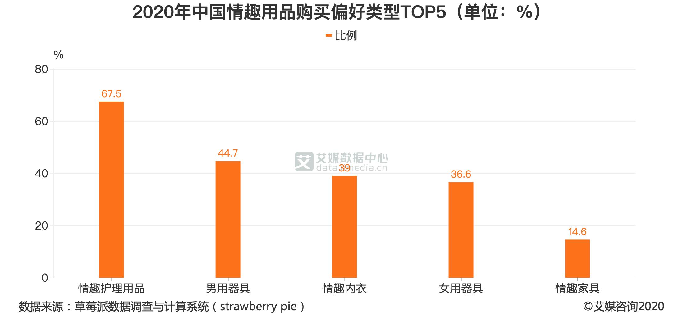 2020年中国情趣用品购买偏好类型TOP5(单位:%)