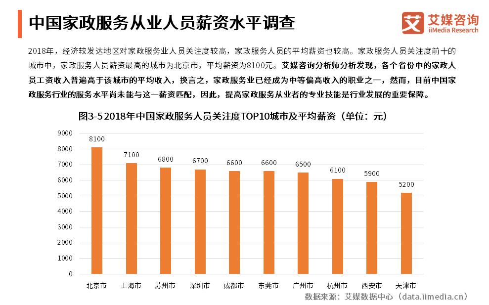中国家政服务从业人员薪资水平调查