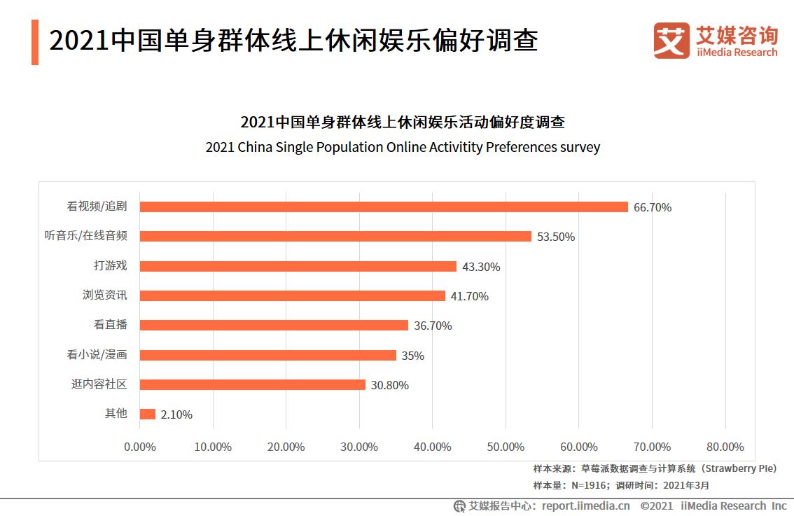 2021中国单身群体线上休闲娱乐偏好调查