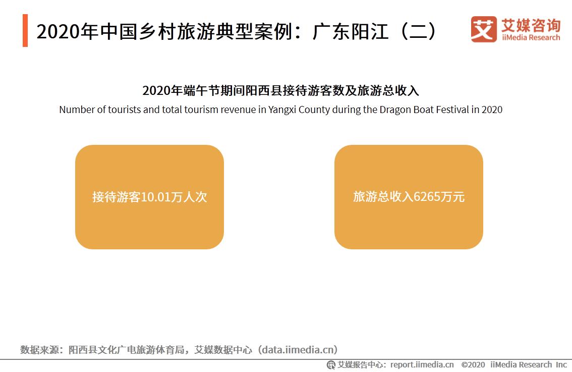 2020年中国乡村旅游典型案例:广东阳江(二)