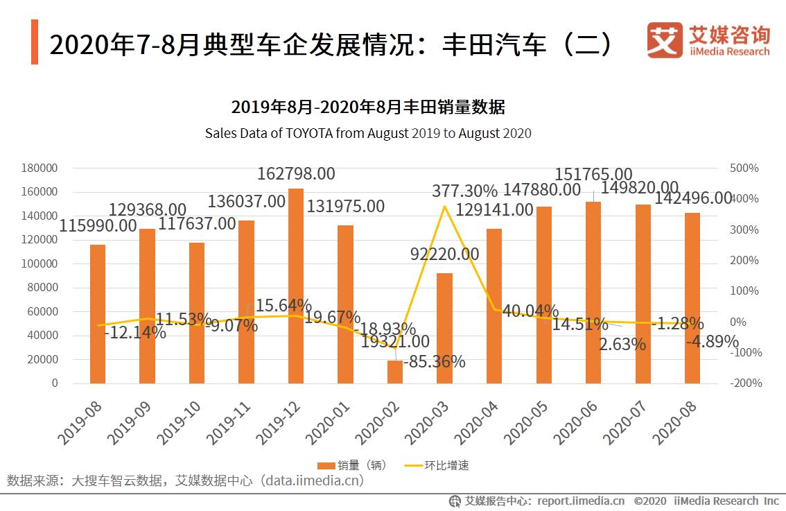 2020年7-8月典型车企发展情况:丰田汽车(二)