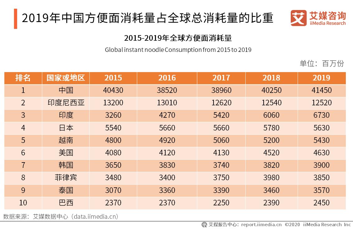2019年中国方便面消耗量占全球总消耗量的比重