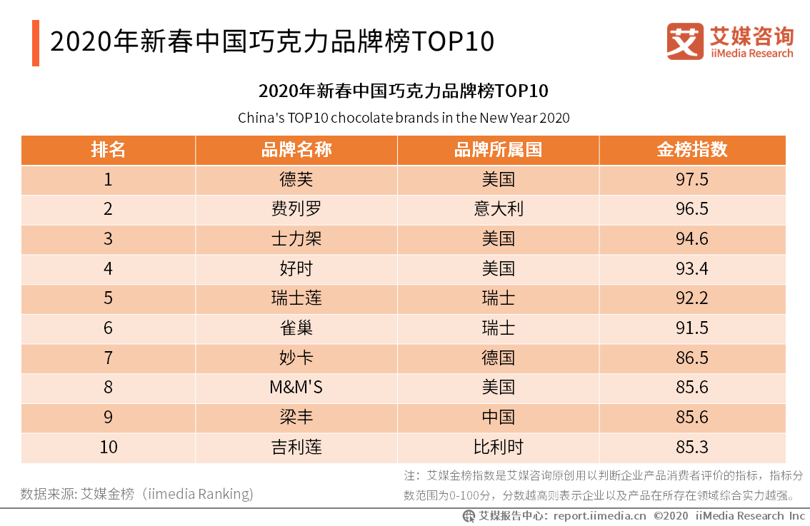 2020年新春中国巧克力品牌榜TOP10