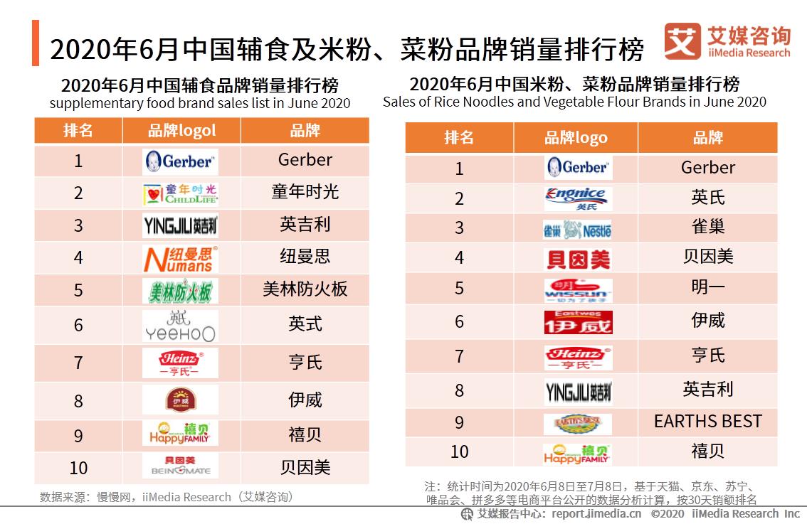 2020年6月中国辅食及米粉、菜粉品牌销量排行榜
