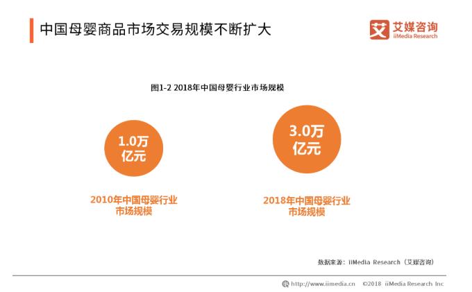 2019中国母婴电商产业发展现状与趋势解读