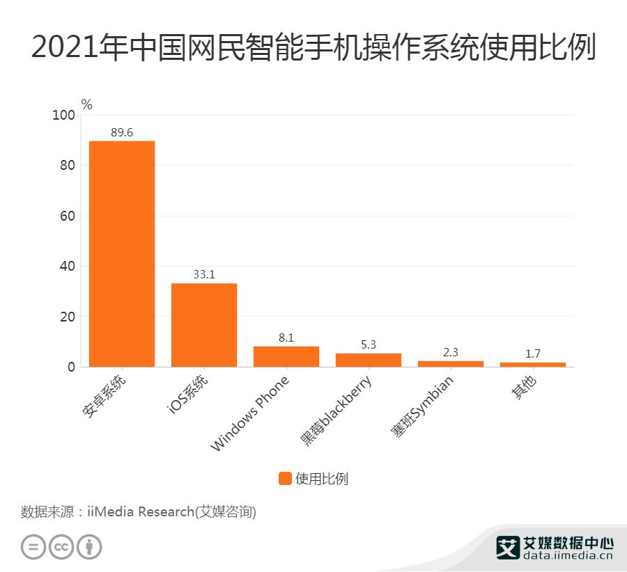 2021年中国网民使用智能手机操作系统比例