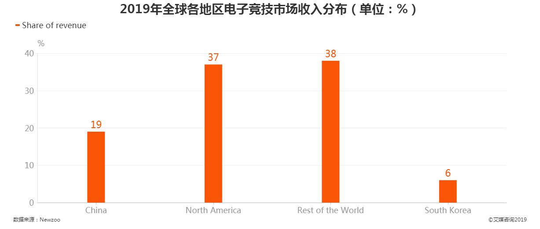2019年全球各地区电子竞技市场收入分布