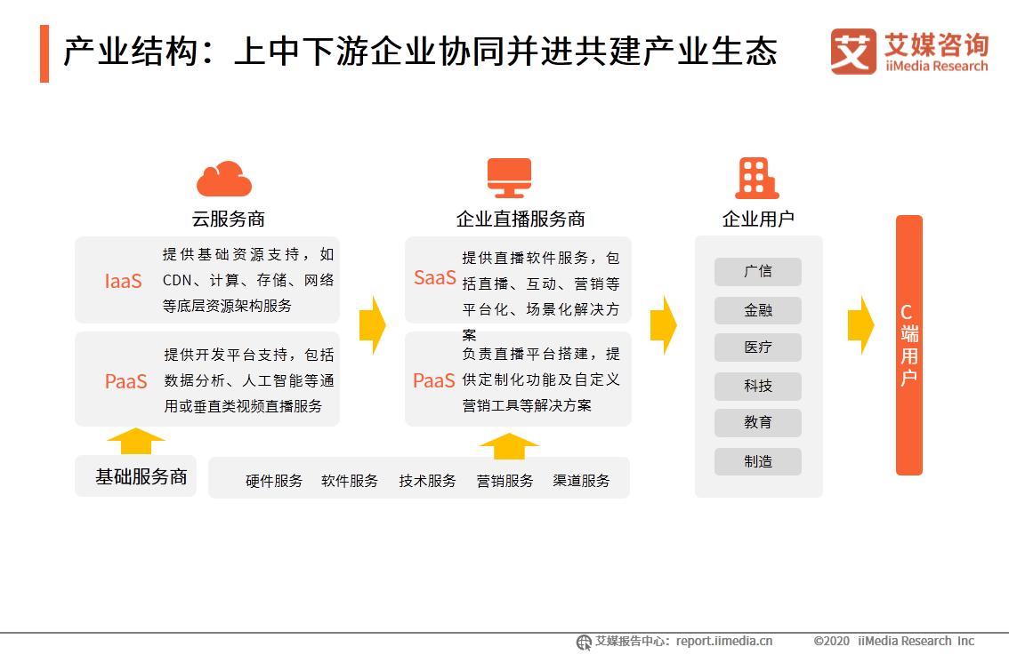 产业结构:上中下游企业协同并进共建产业生态