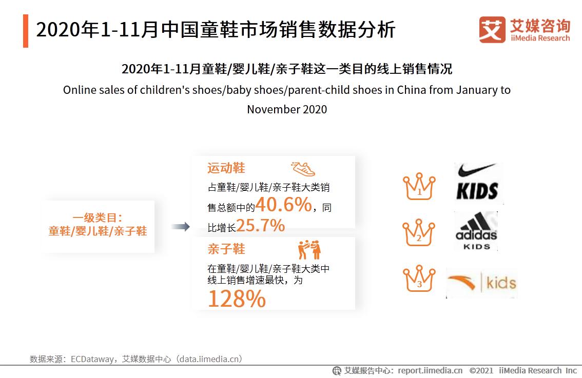 2020年1-11月中国童鞋市场销售数据分析