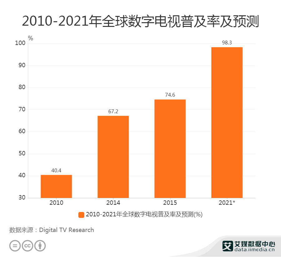 2010-2021年全球数字电视普及率及预测