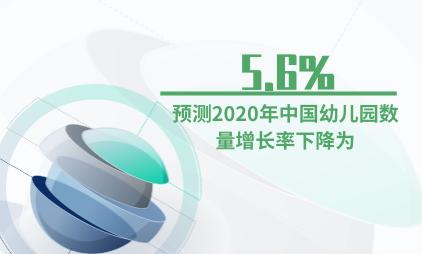 幼教行业数据分析:预测2020年中国幼儿园数量增长率下降为5.6%