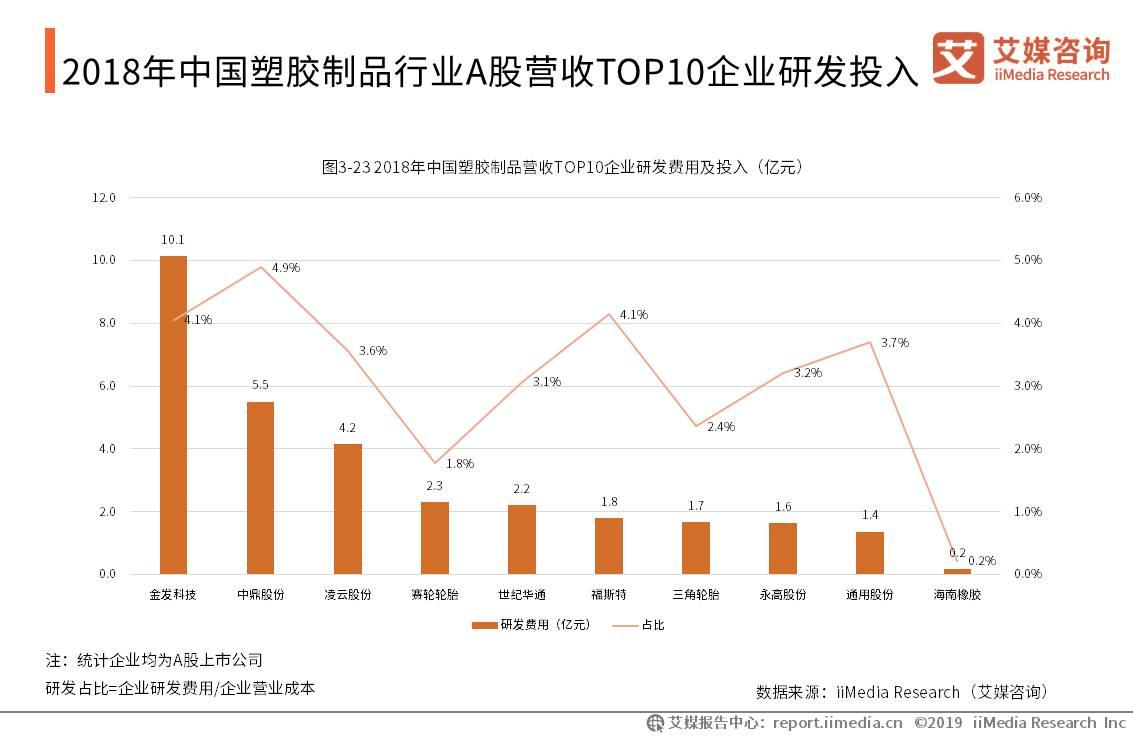 2018年中国塑胶制品行业A股营收TOP10企业研发投入