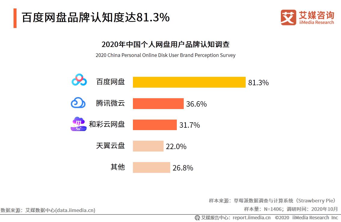 百度网盘品牌认知度达81.3%
