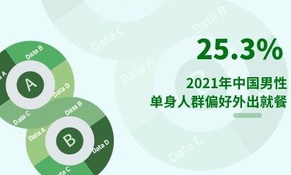 单身经济数据分析:2021年中国25.3%男性单身人群偏好外出就餐