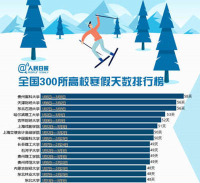 全国300所高校寒假天数大比拼,谁才是坚守学校到最后的人?