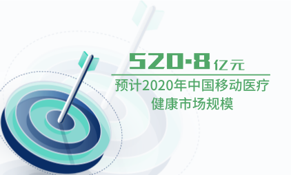 大健康行业数据分析:预计2020年中国移动医疗健康市场规模为520.8亿元
