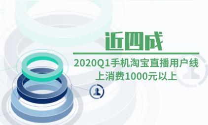 直播电商行业数据分析:2020Q1手机淘宝近四成直播用户线上消费1000元以上
