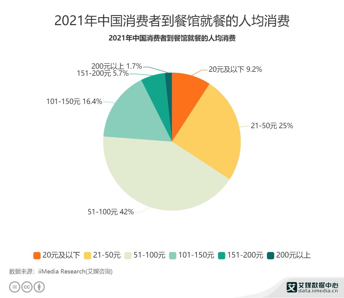 2021年中国消费者到餐馆就餐的人均消费