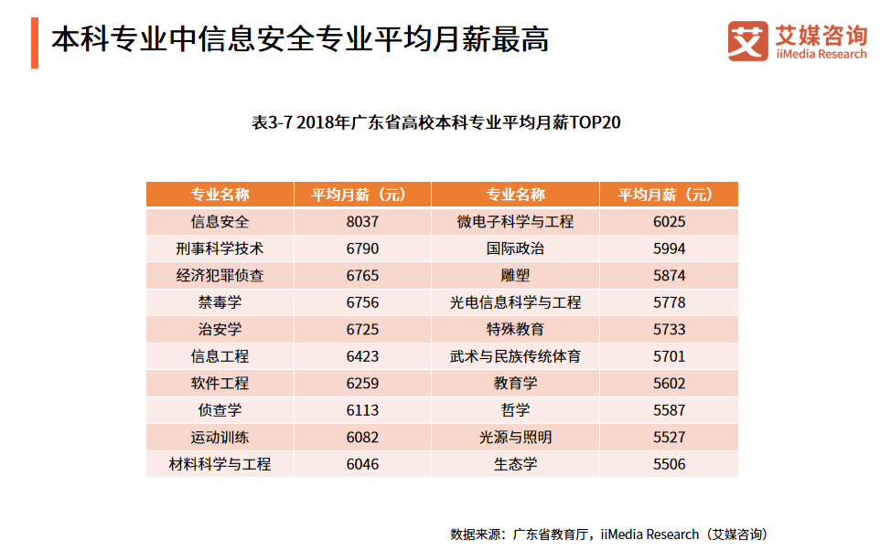 2019广东省高考志愿填报入口及时间,这20个专业毕业后平均月薪最高