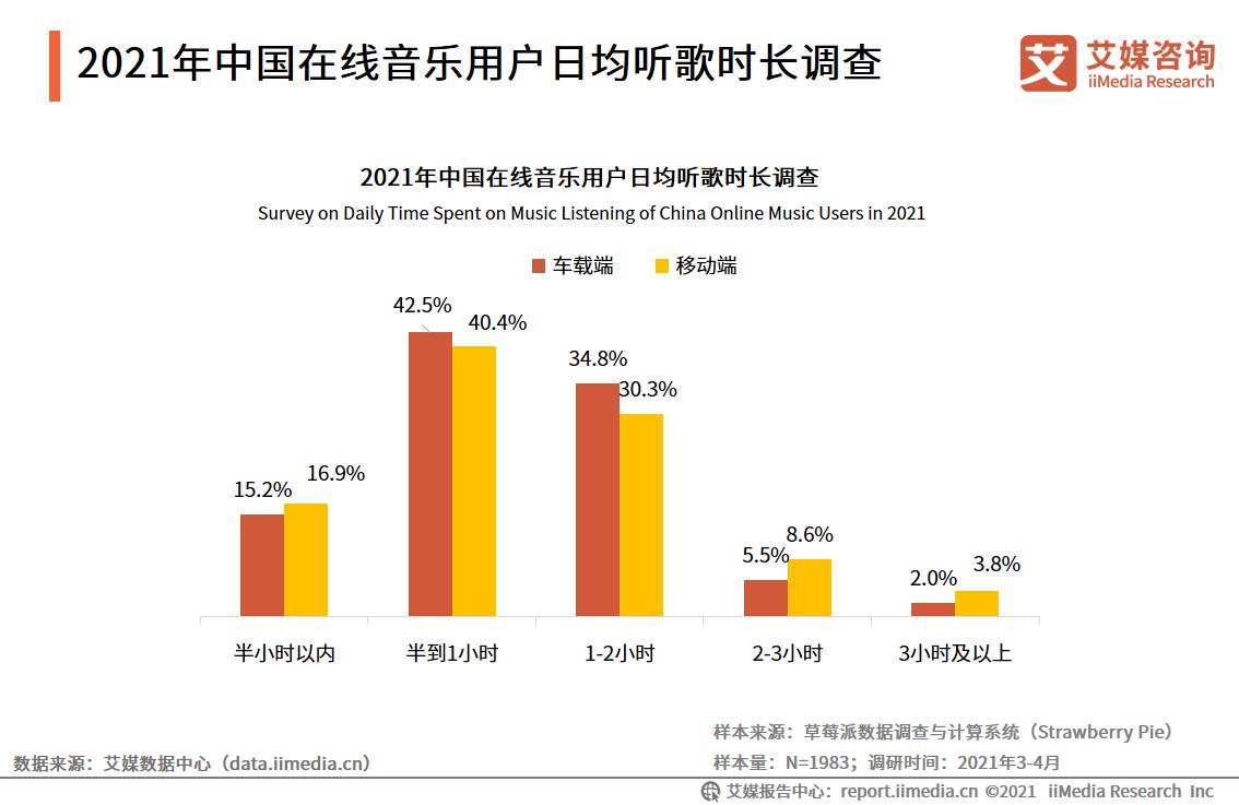 2021年中国在线音乐用户日均听歌时长调查