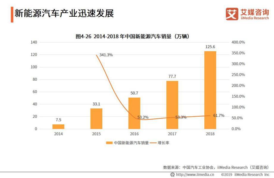 2018年中国新能源汽车销量已达到125.6万辆
