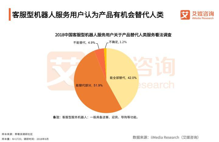 2018中国客服型机器人用户关于产品替代人类服务看法调查