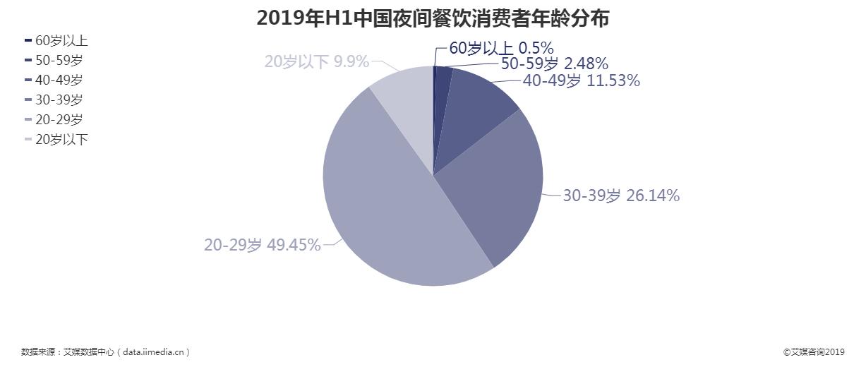 2019上半年中国夜间餐饮消费者年龄分布情况