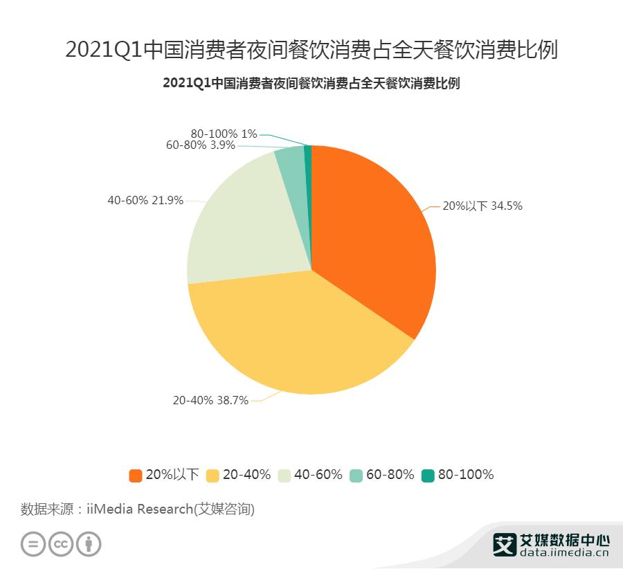 2021Q1中国消费者夜间餐饮消费占全天餐饮消费比例