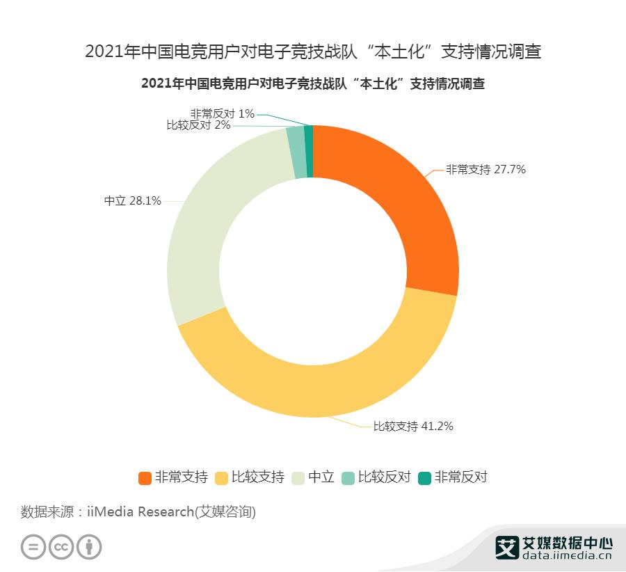 """2021年中国68.9%用户支持电子竞技战队""""本土化"""""""
